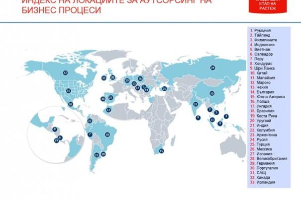 България заема 14-та позиция за аутсорсинг