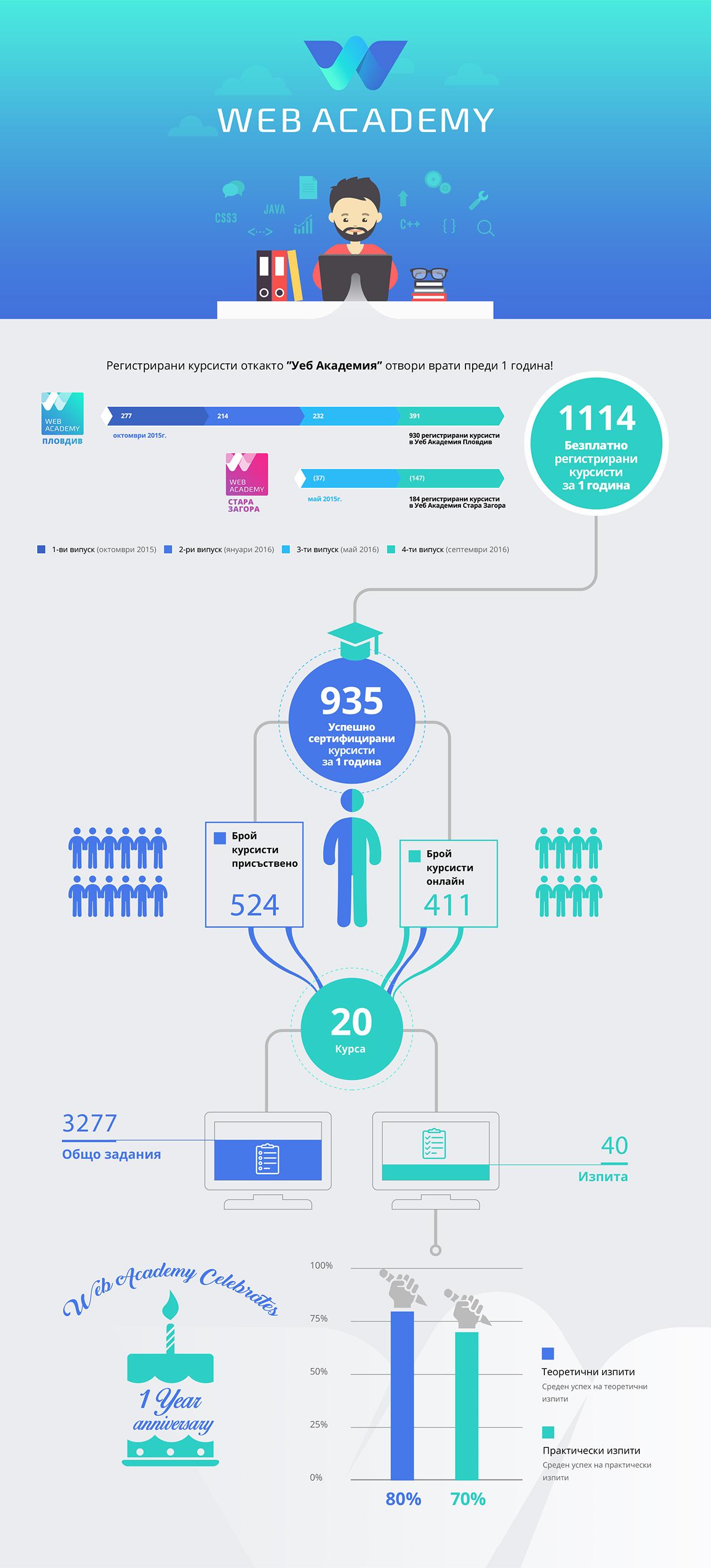 webacademy 1 year infographic
